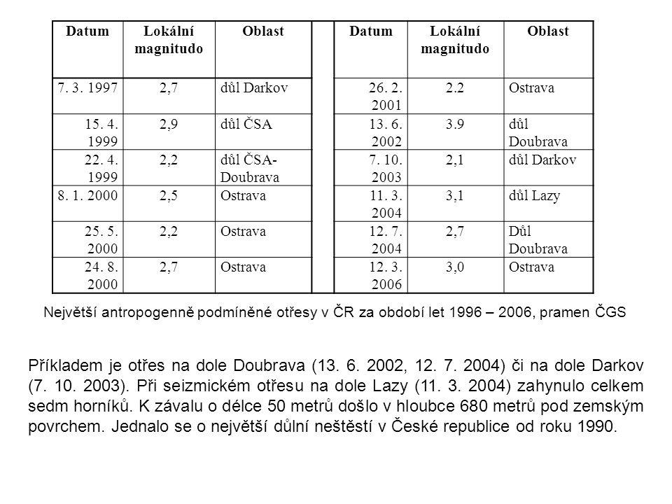 Datum Lokální magnitudo. Oblast. 7. 3. 1997. 2,7. důl Darkov. 26. 2. 2001. 2.2. Ostrava. 15. 4. 1999.