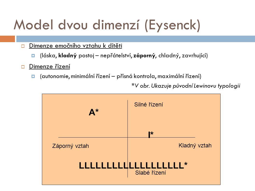 Model dvou dimenzí (Eysenck)
