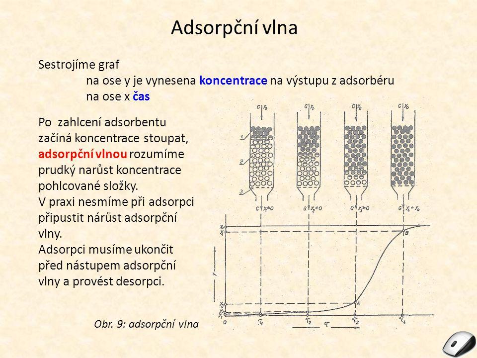 Adsorpční vlna Sestrojíme graf