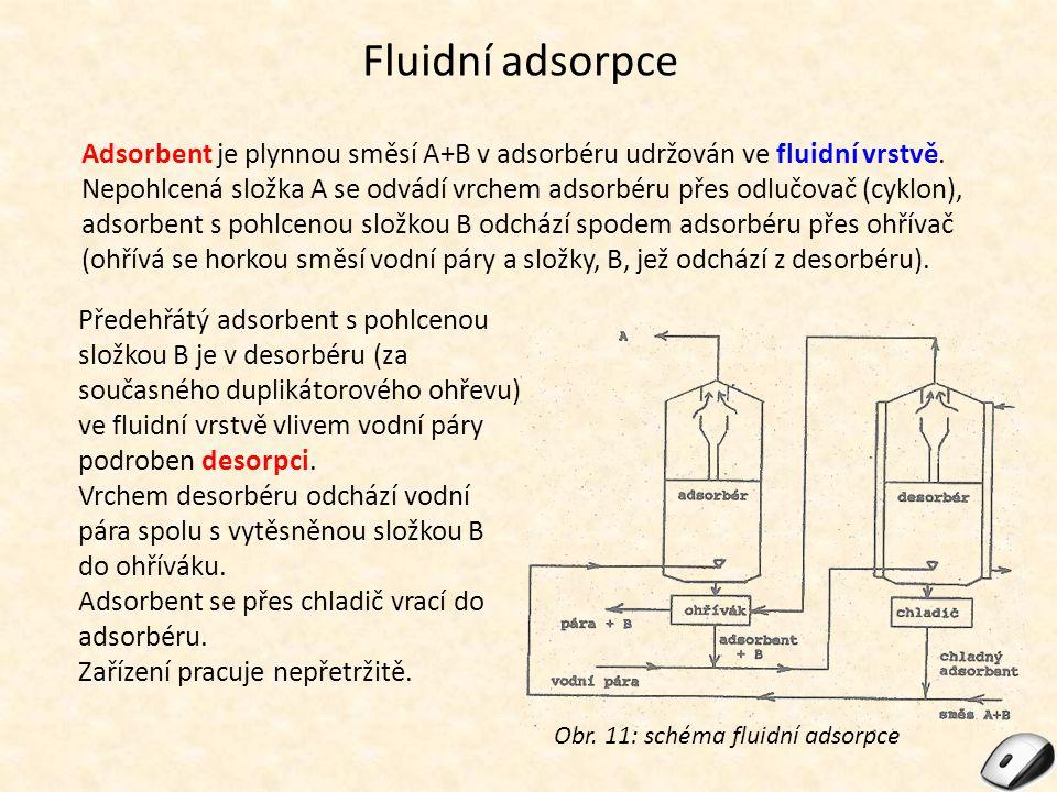 Fluidní adsorpce