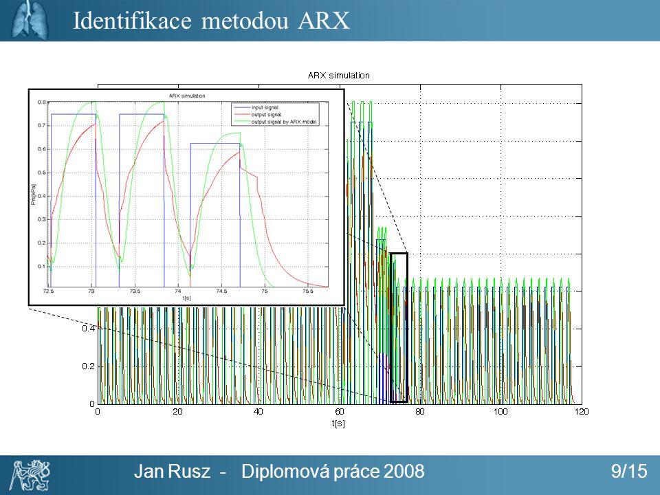 Identifikace metodou ARX
