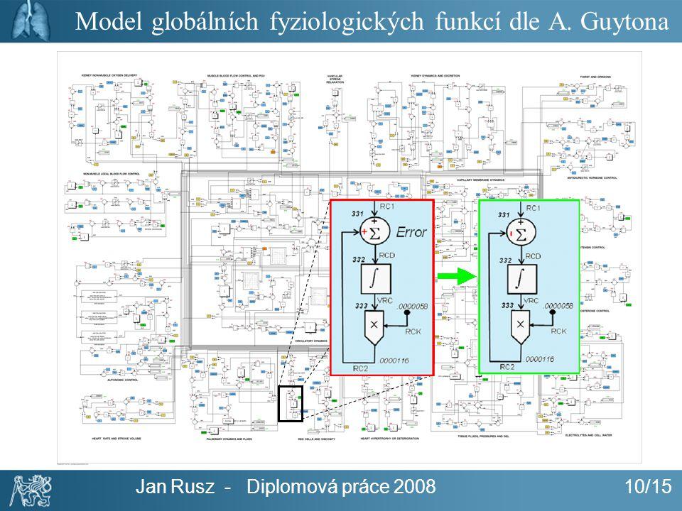 Model globálních fyziologických funkcí dle A. Guytona