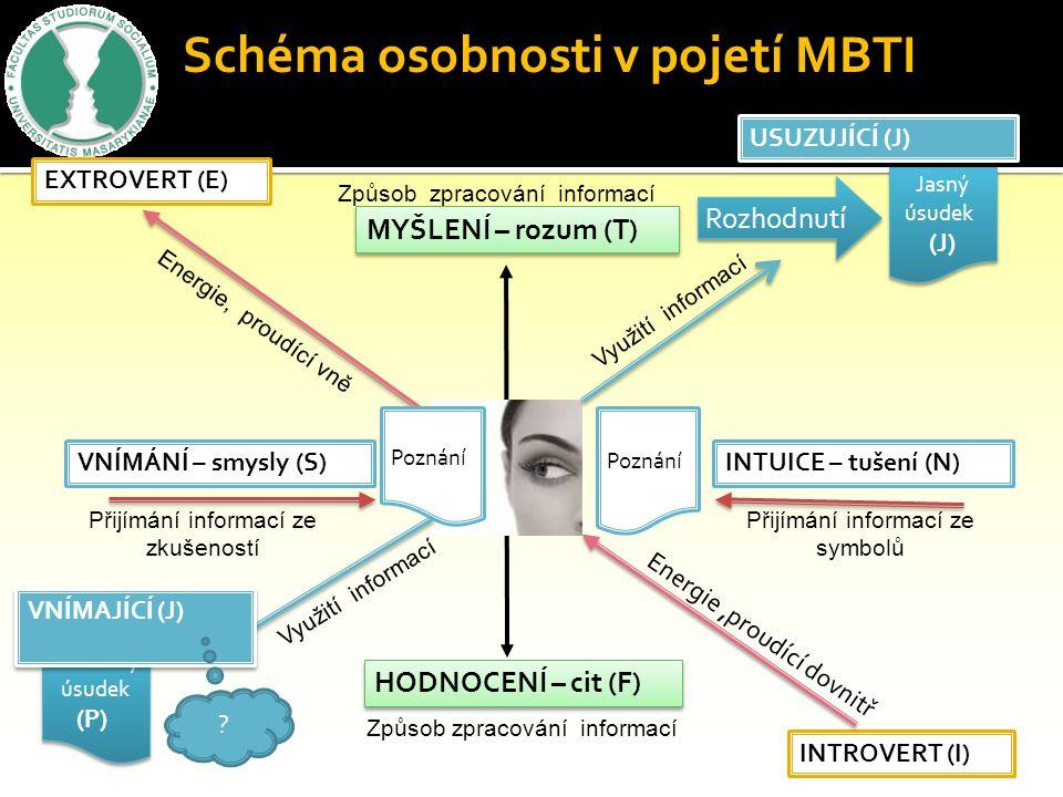 Schéma osobnosti v pojetí MBTI