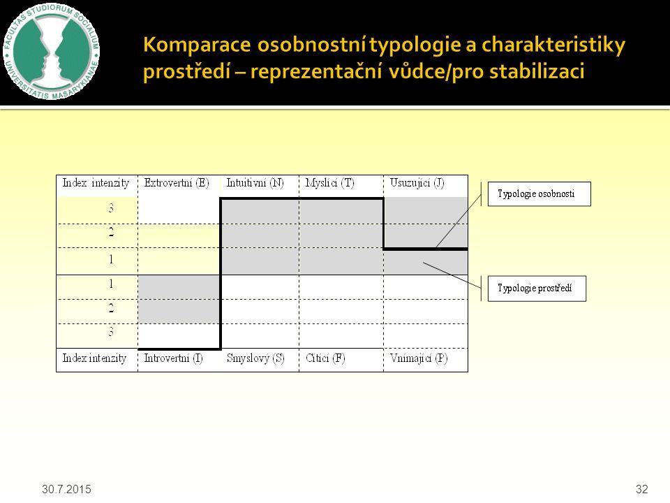 Komparace osobnostní typologie a charakteristiky prostředí – reprezentační vůdce/pro stabilizaci