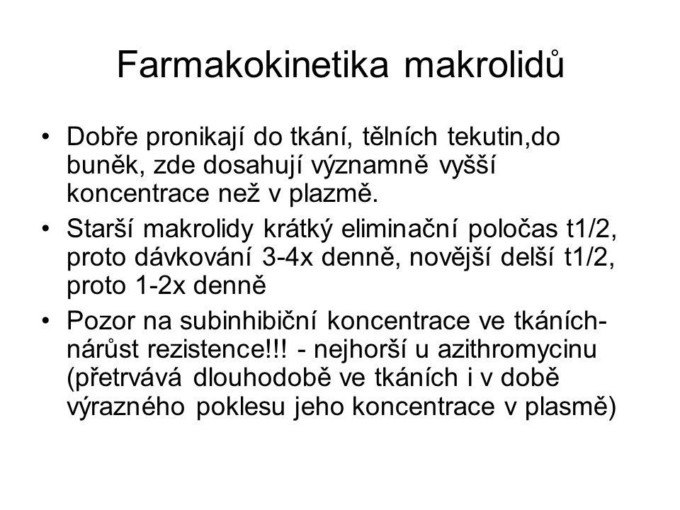Farmakokinetika makrolidů