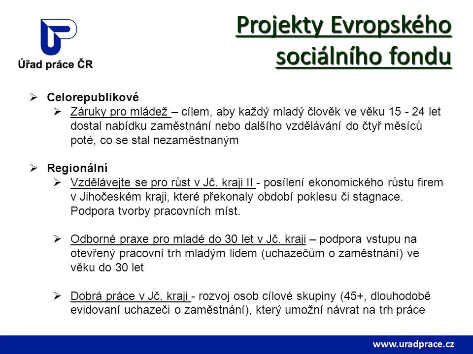 Projekty Evropského sociálního fondu Celorepublikové