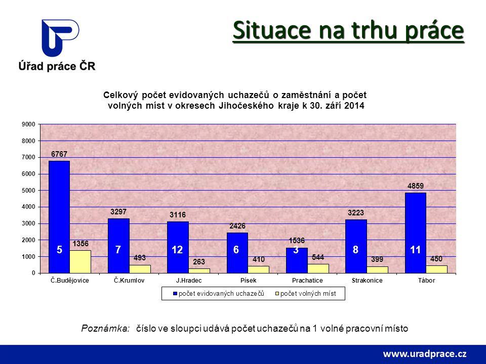 Situace na trhu práce 5. 7. 12. 6. 3. 8.
