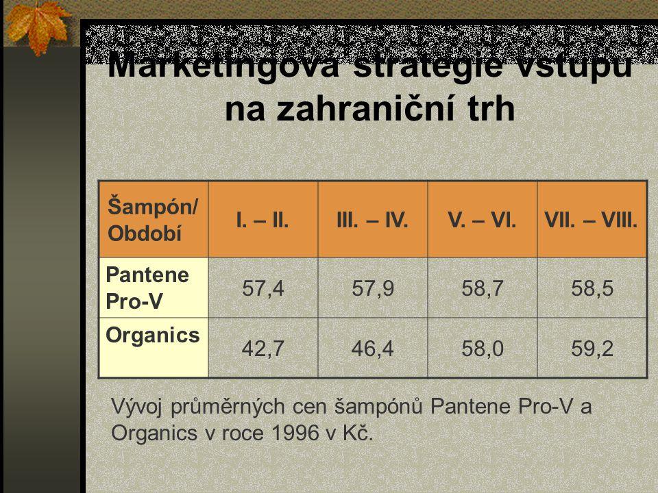 Marketingová strategie vstupu na zahraniční trh
