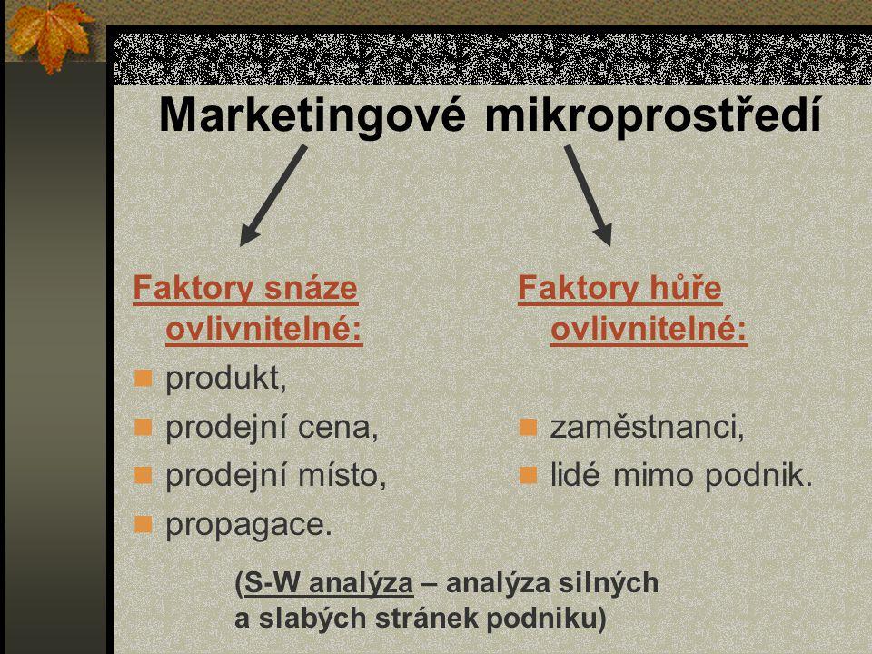 Marketingové mikroprostředí