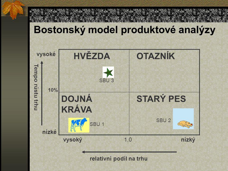 Bostonský model produktové analýzy