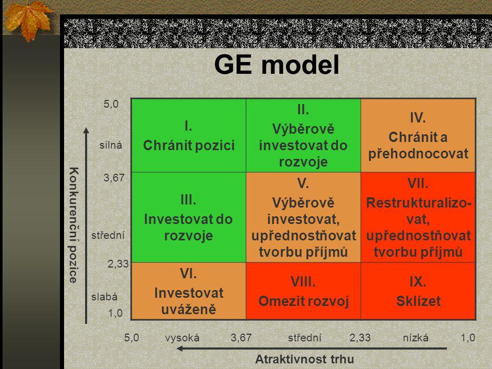 GE model I. Chránit pozici II. Výběrově investovat do rozvoje IV.