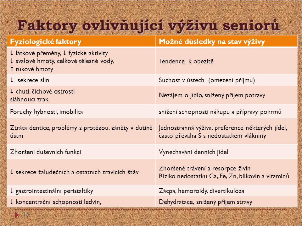 Faktory ovlivňující výživu seniorů