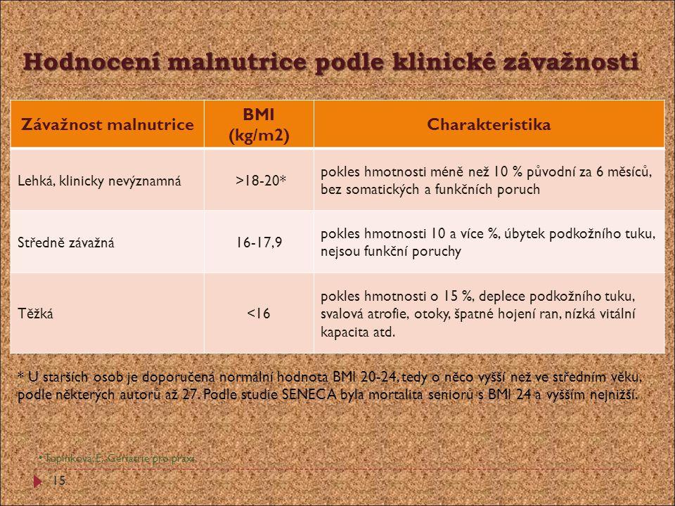 Hodnocení malnutrice podle klinické závažnosti