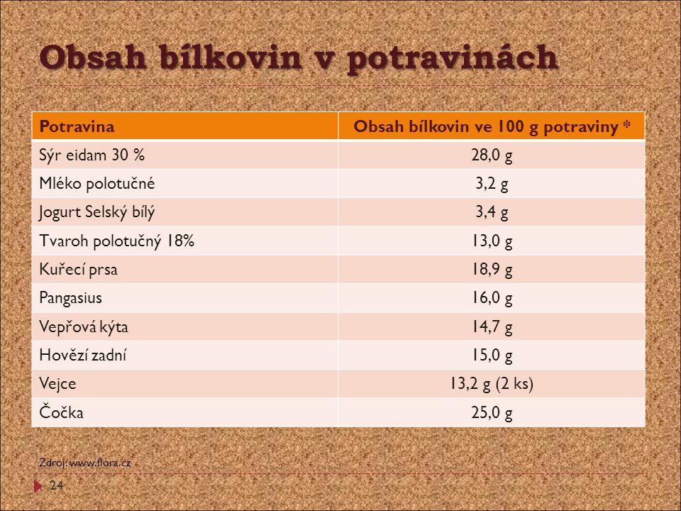 Obsah bílkovin v potravinách