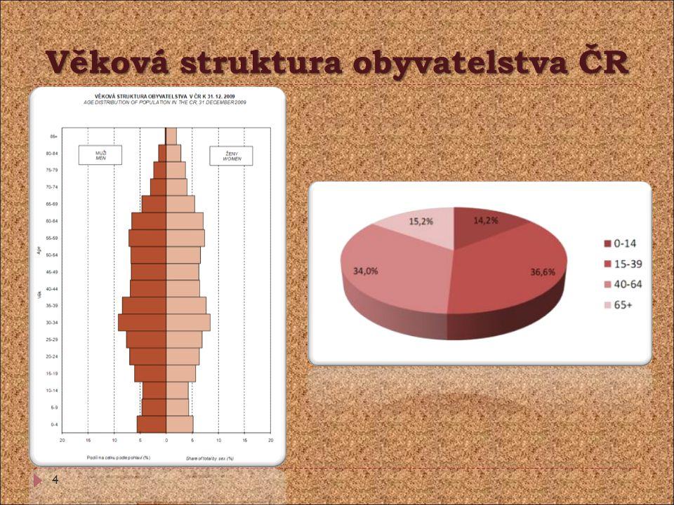 Věková struktura obyvatelstva ČR