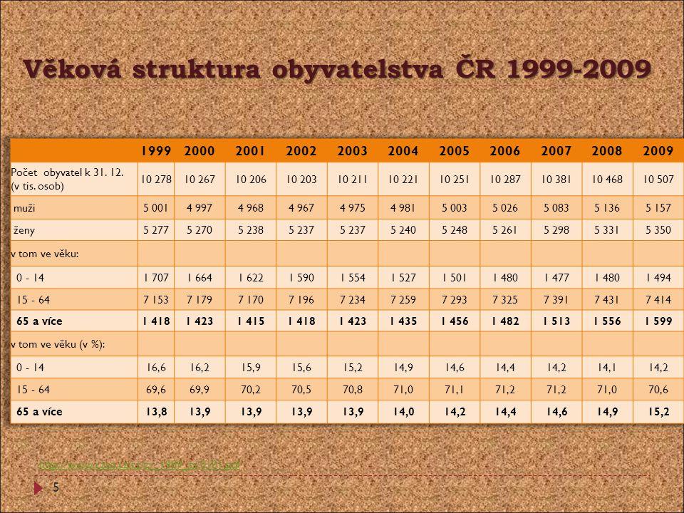 Věková struktura obyvatelstva ČR 1999-2009