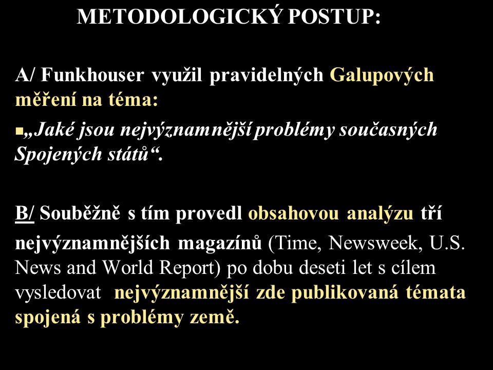 METODOLOGICKÝ POSTUP: