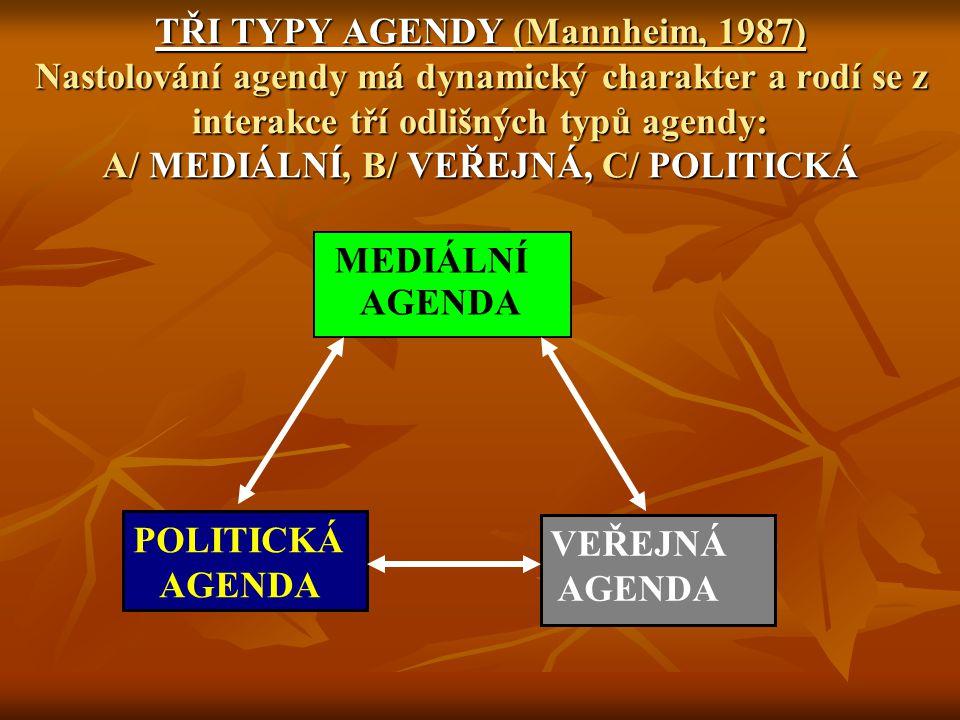 TŘI TYPY AGENDY (Mannheim, 1987) Nastolování agendy má dynamický charakter a rodí se z interakce tří odlišných typů agendy: A/ MEDIÁLNÍ, B/ VEŘEJNÁ, C/ POLITICKÁ