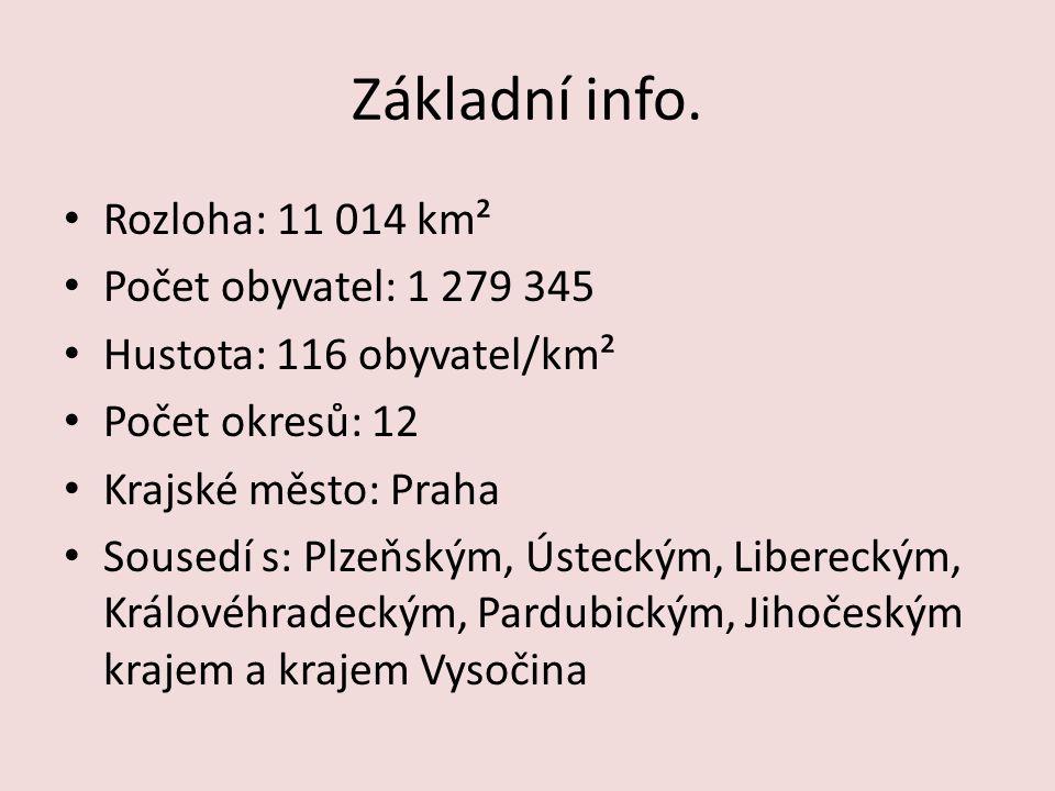 Základní info. Rozloha: 11 014 km² Počet obyvatel: 1 279 345