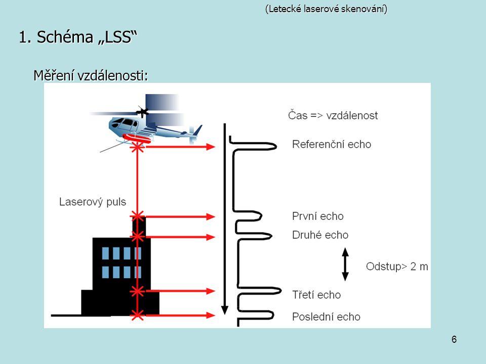 (Letecké laserové skenování)
