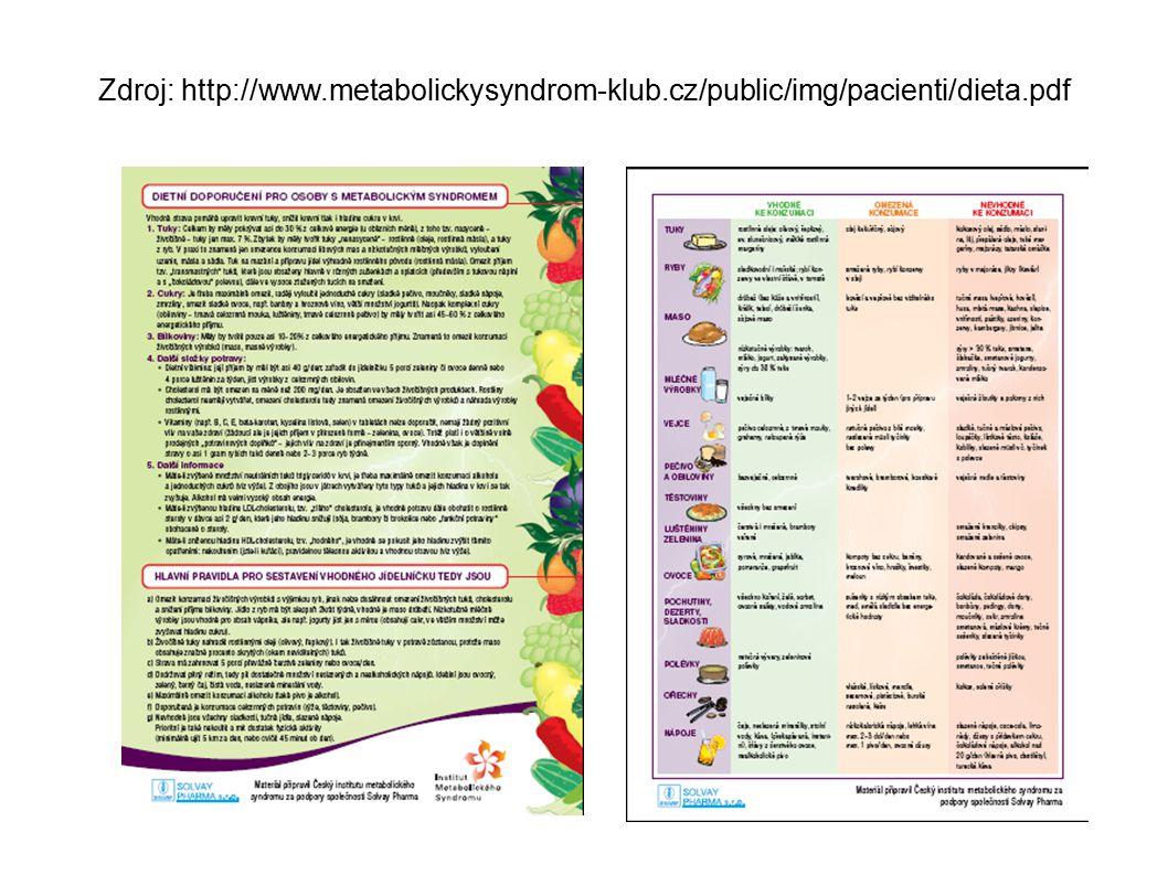 Zdroj: http://www. metabolickysyndrom-klub