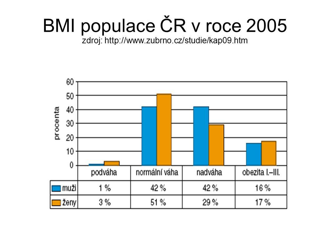 BMI populace ČR v roce 2005 zdroj: http://www. zubrno. cz/studie/kap09