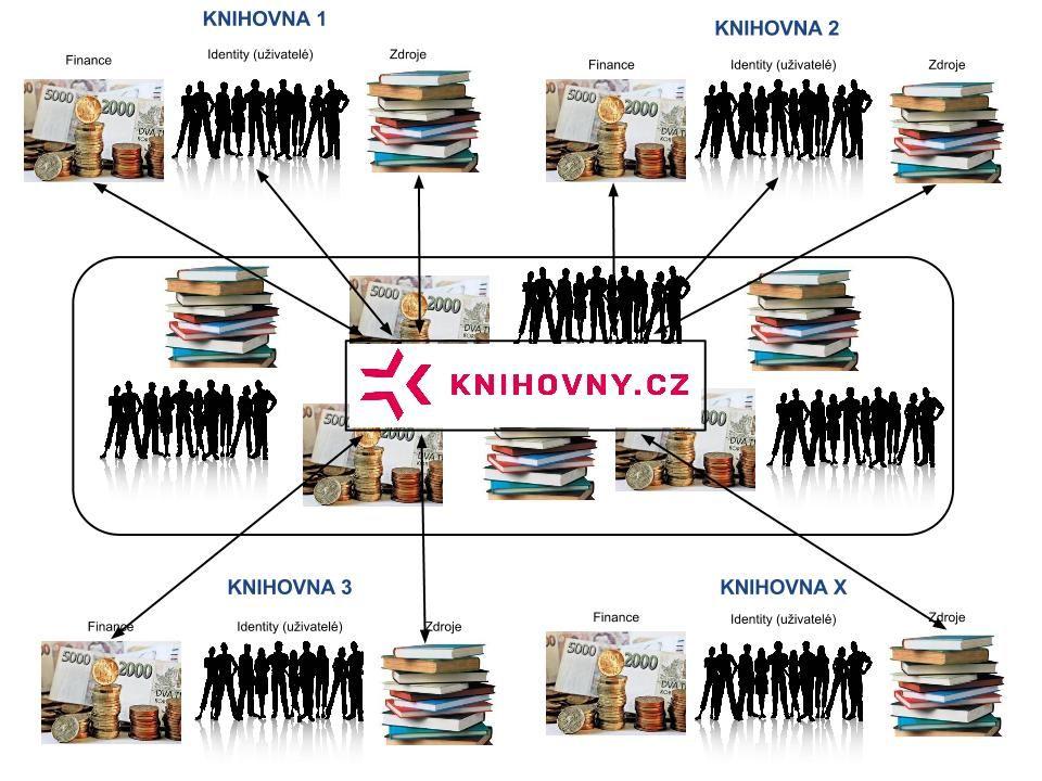 Archivy, knihovny, muzea v digitálním světě 2012
