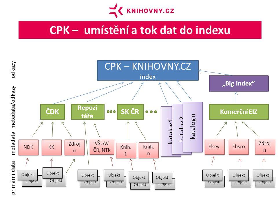 CPK – umístění a tok dat do indexu