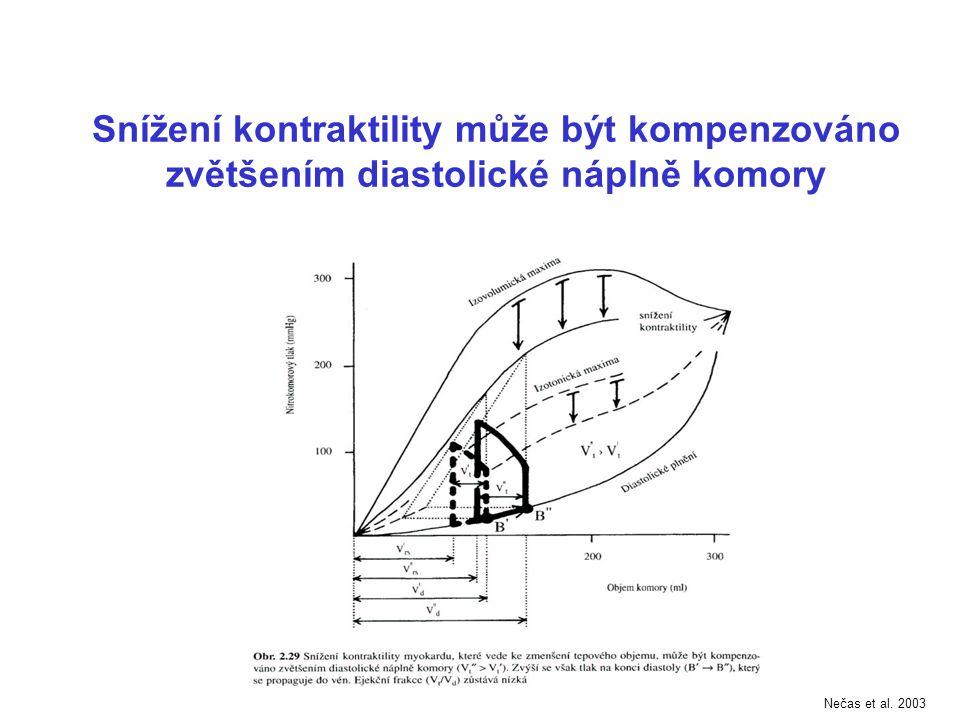Snížení kontraktility může být kompenzováno zvětšením diastolické náplně komory