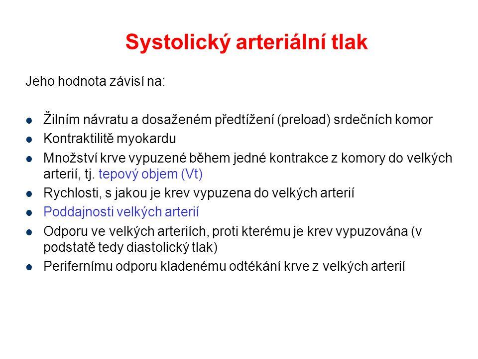Systolický arteriální tlak