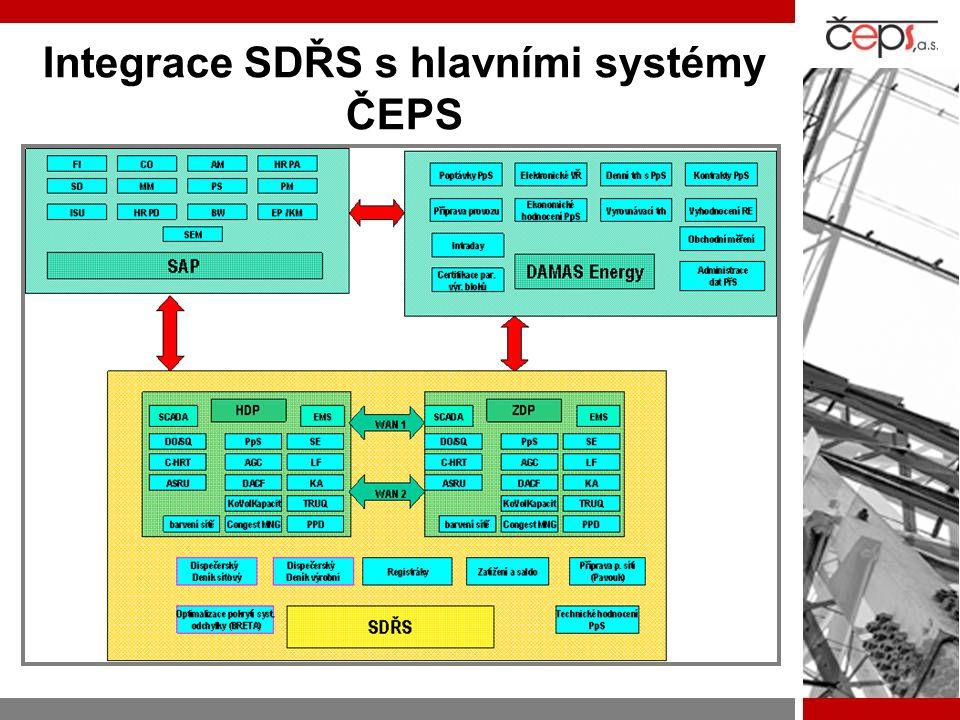 Integrace SDŘS s hlavními systémy ČEPS