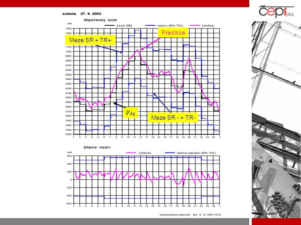 Predikce Meze SR + TR+ Pdg Meze SR - + TR-