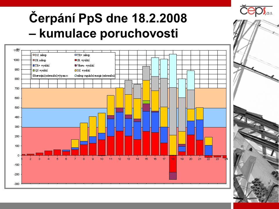 Čerpání PpS dne 18.2.2008 – kumulace poruchovosti