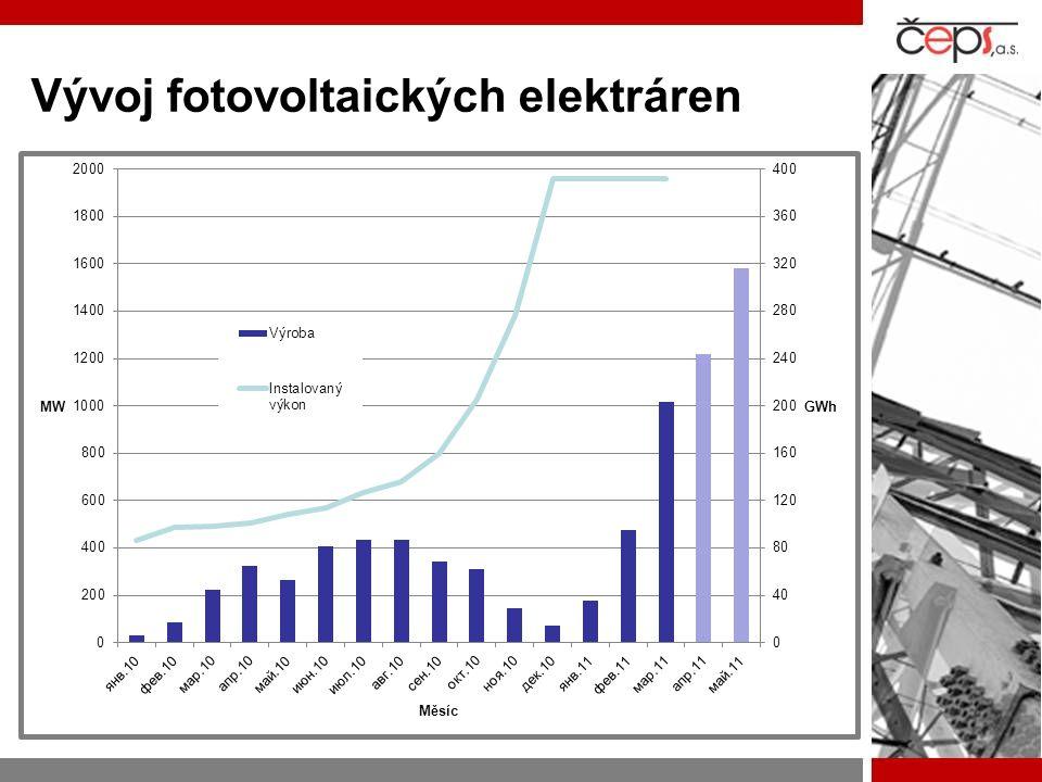 Vývoj fotovoltaických elektráren