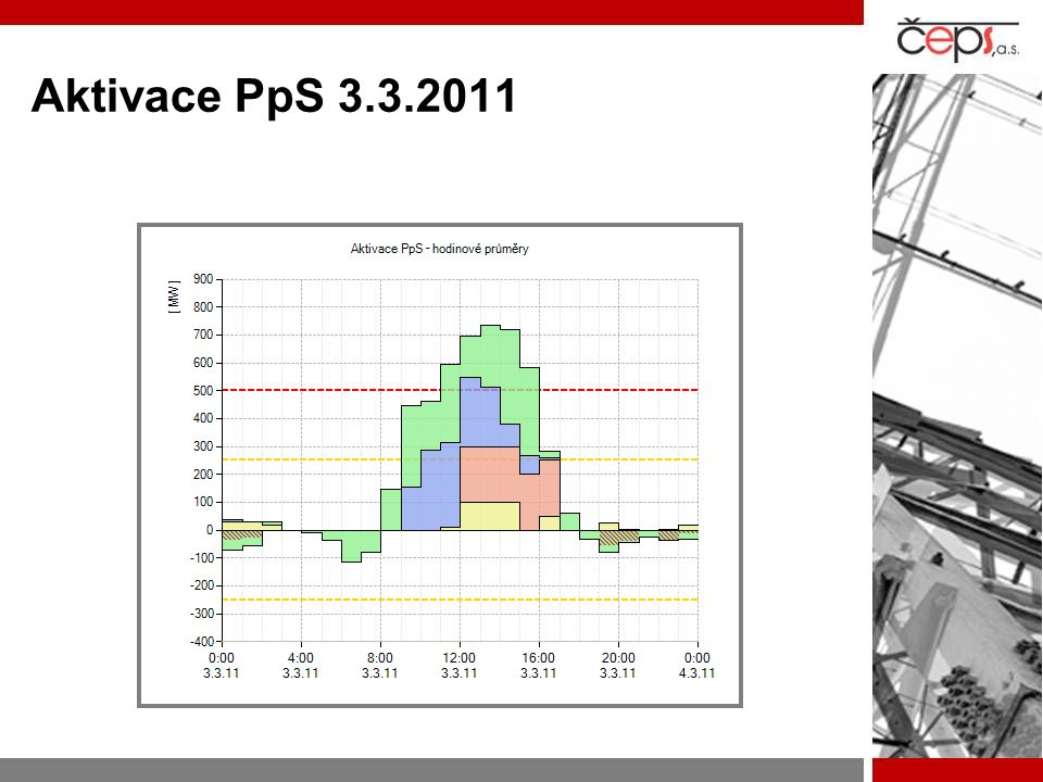 Aktivace PpS 3.3.2011