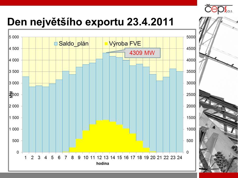 Den největšího exportu 23.4.2011