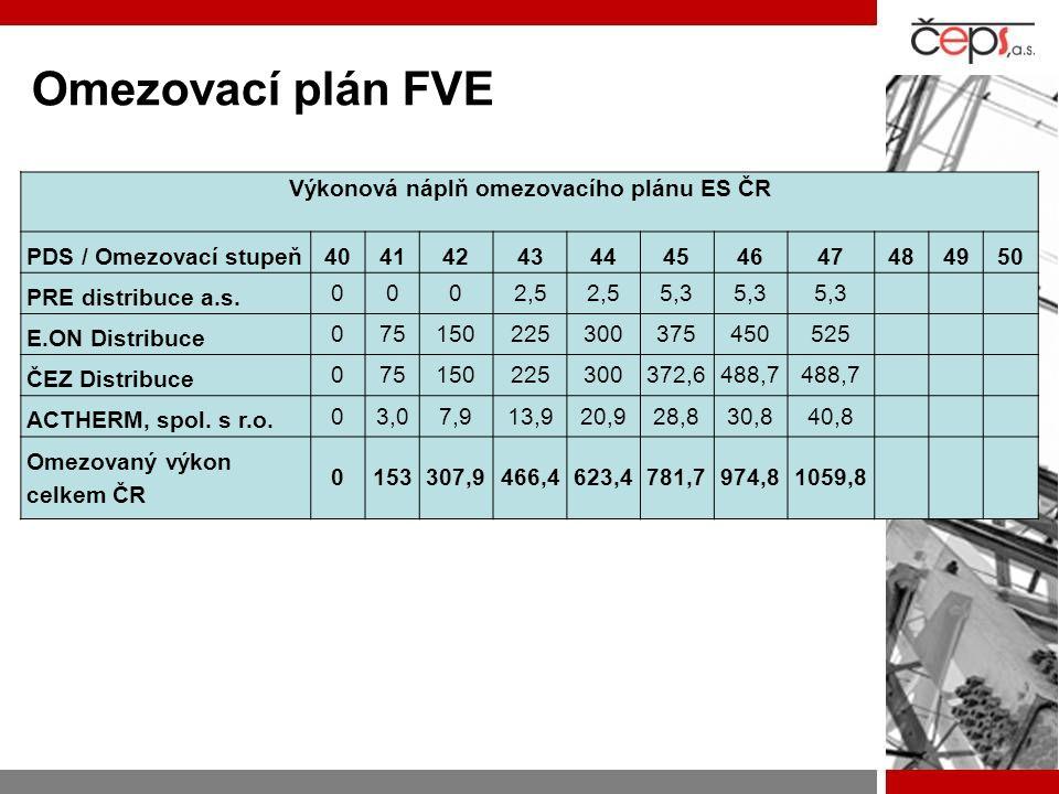 Výkonová náplň omezovacího plánu ES ČR