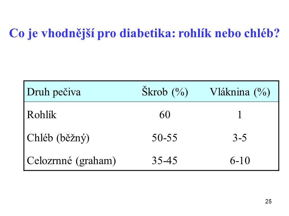 Co je vhodnější pro diabetika: rohlík nebo chléb