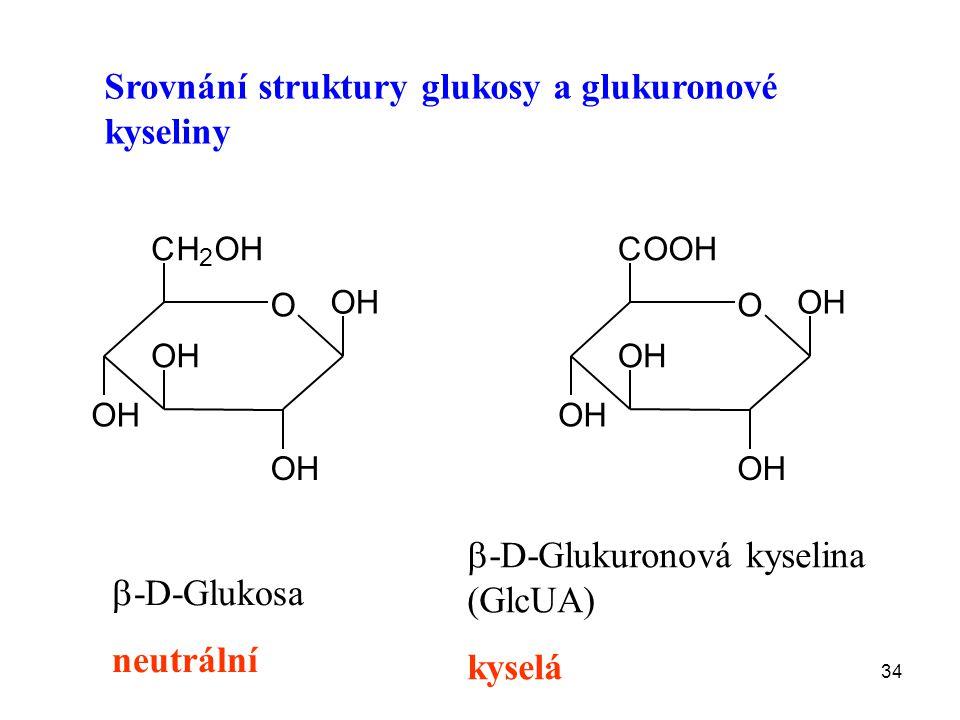 Srovnání struktury glukosy a glukuronové kyseliny