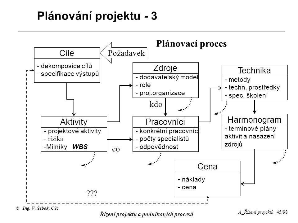 Plánování projektu - 3 Plánovací proces Požadavek Cíle Zdroje Technika