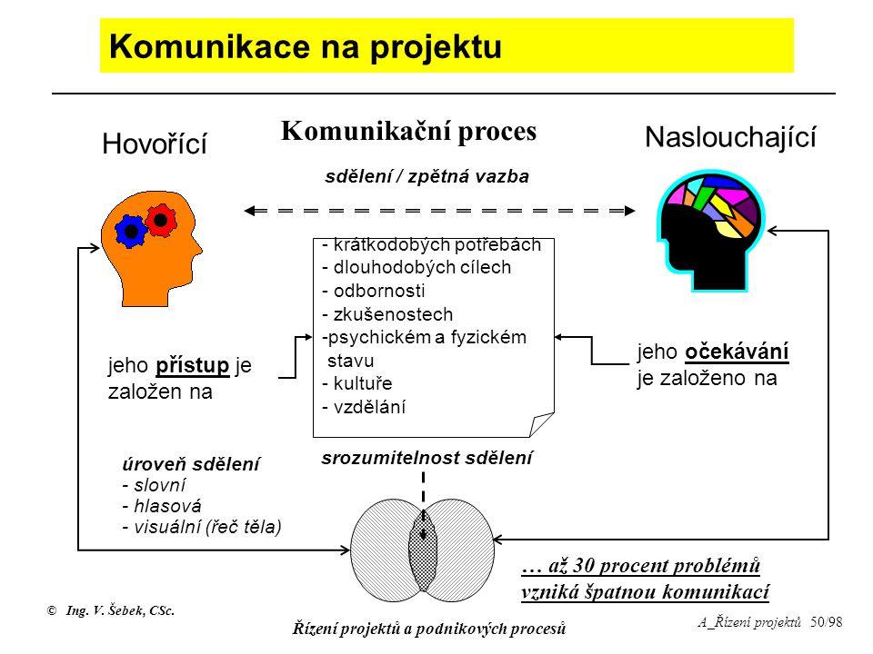 Komunikace na projektu