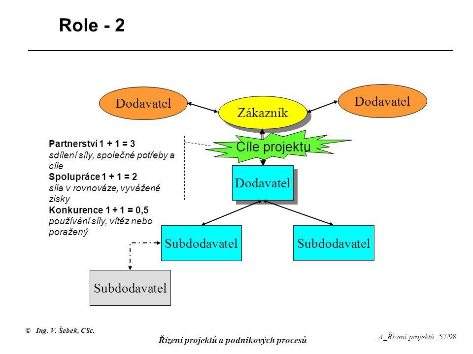 Role - 2 Dodavatel Dodavatel Zákazník Cíle projektu Dodavatel