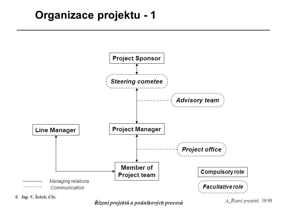 Organizace projektu - 1 Project Sponsor Steering cometee Advisory team