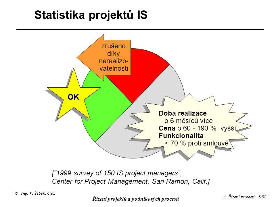 Statistika projektů IS