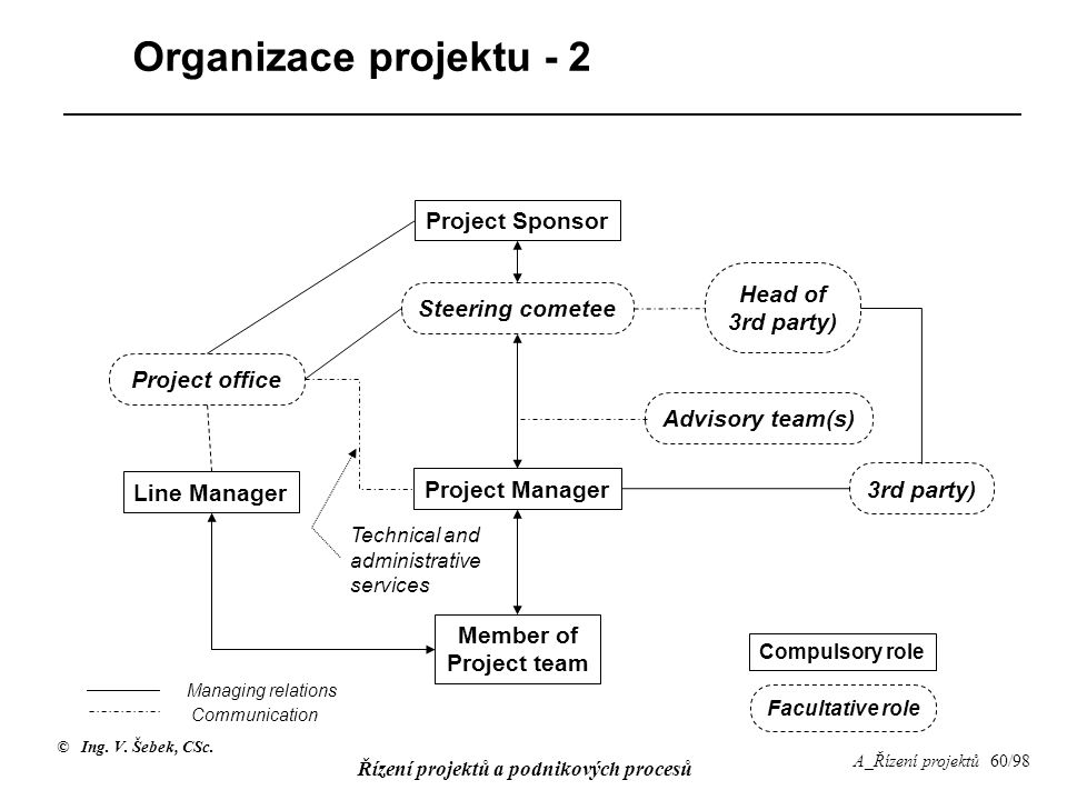 Organizace projektu - 2 Project Sponsor Head of 3rd party)