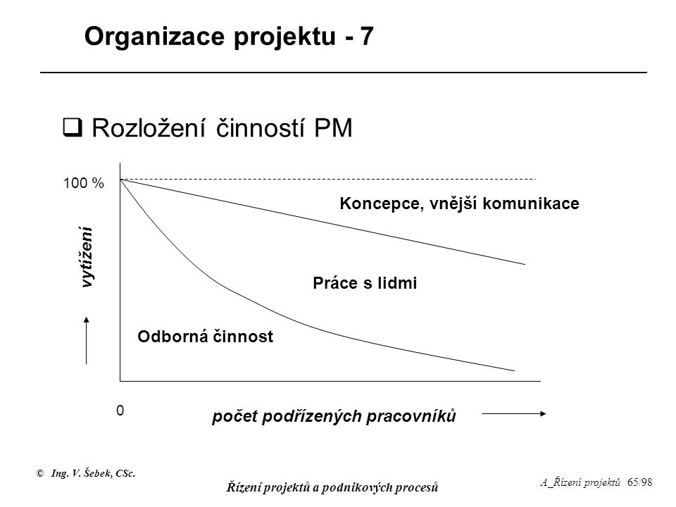 Organizace projektu - 7 Rozložení činností PM