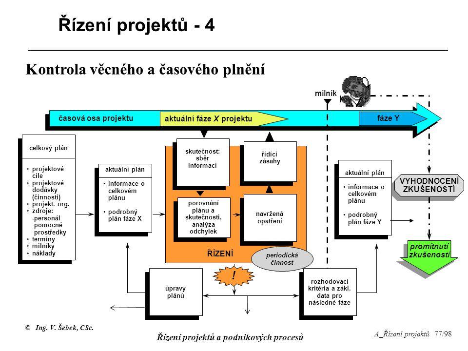 Řízení projektů - 4 Kontrola věcného a časového plnění ! milník