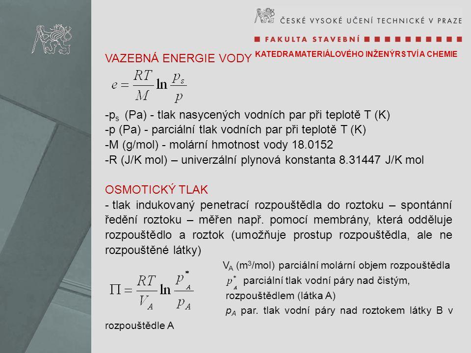 ps (Pa) - tlak nasycených vodních par při teplotě T (K)