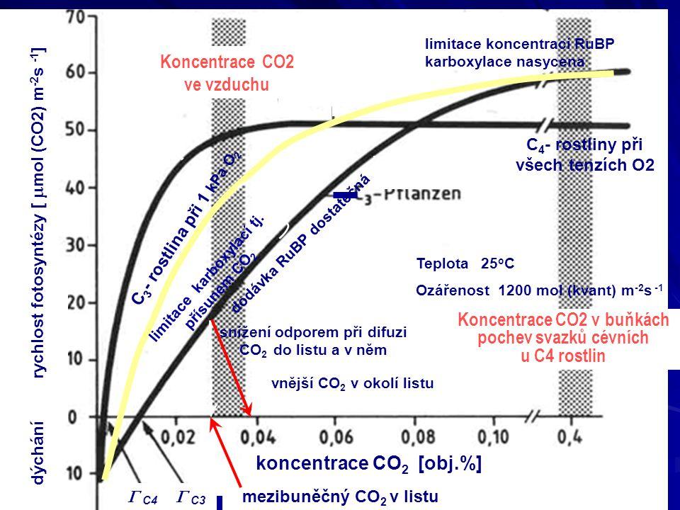 Koncentrace CO2 ve vzduchu