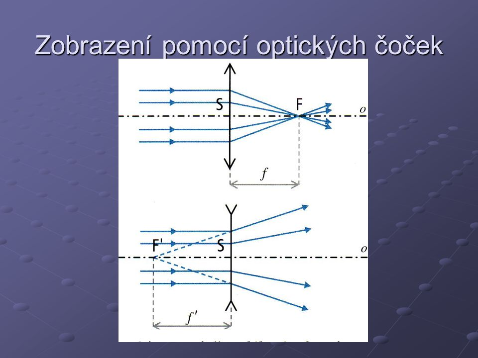 Zobrazení pomocí optických čoček